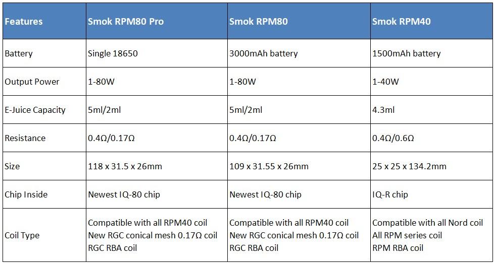 Bảng so sánh tổng quan giữa RPM80 vs RPM80 Pro vs RPM40