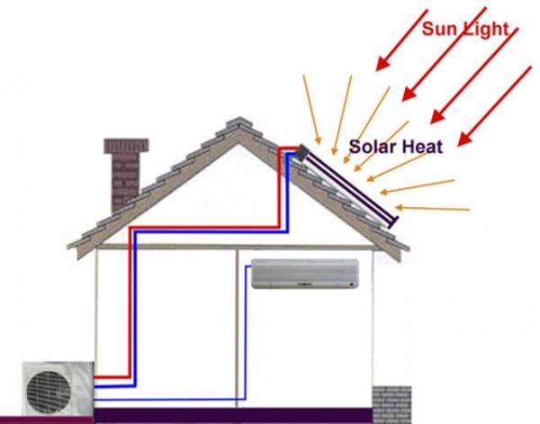 Nguyên lý hoạt động máy điều hòa năng lượng mặt trời