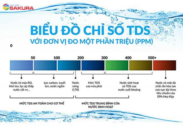 Biểu đồ biểu thị các mức TDS trong nước