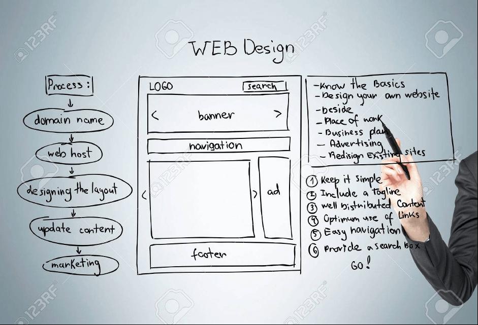 Có nên thiết kế web theo yêu cầu giá rẻ không và ở đâu tốt?