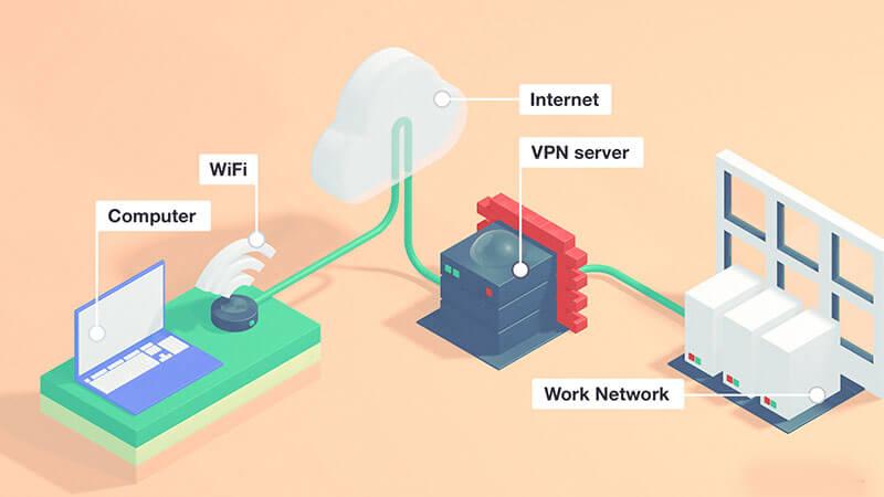 Tổng hợp phần mềm VPN miễn phí tốt nhất cho PC